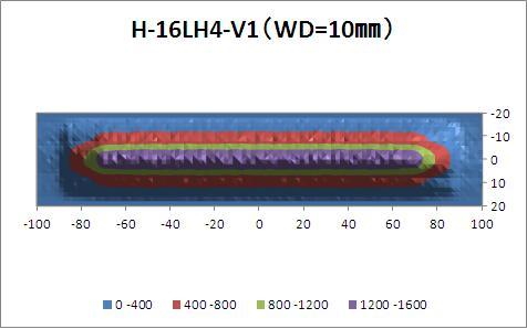 H-16LH-graph